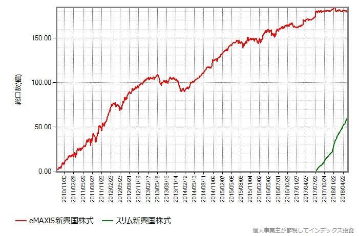 新興国株式比較