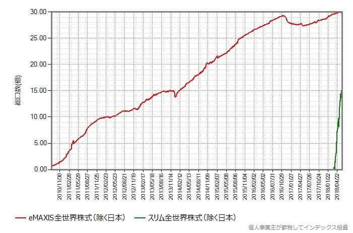 全世界株式(除く日本)比較