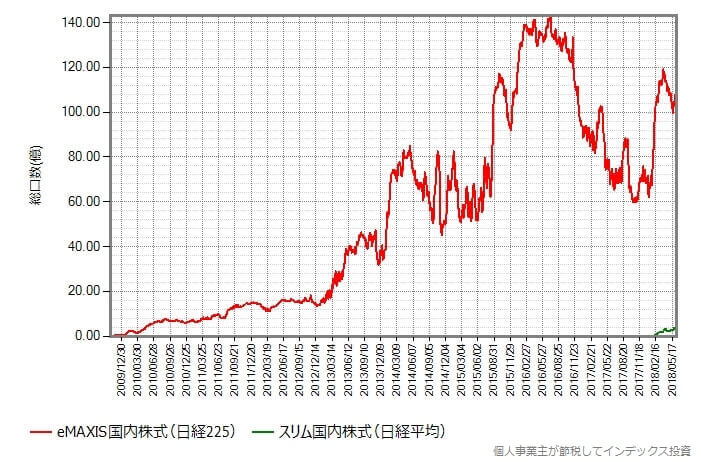 国内株式(日経平均)比較