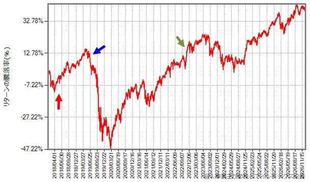 先進国株式の2026年末までの推移