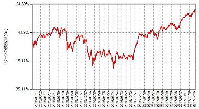 株価が10%程度下落する「調整」