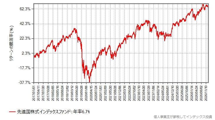 2017年1月からの基準価額の変化