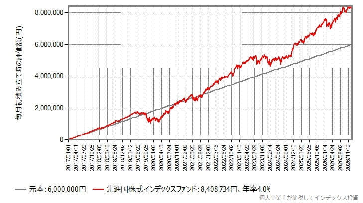 毎月5万円積み立てた結果