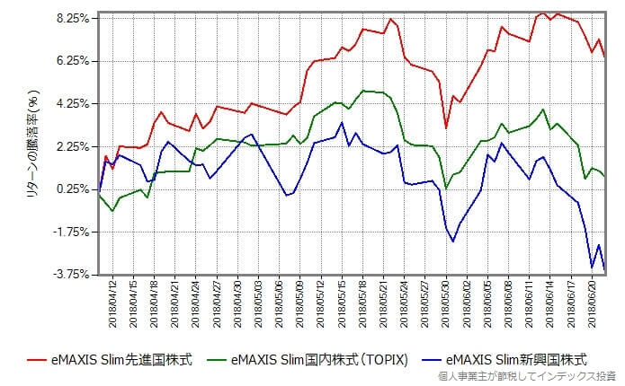 先進国株式、新興国株式、国内株式(TOPIX)のリターン実績