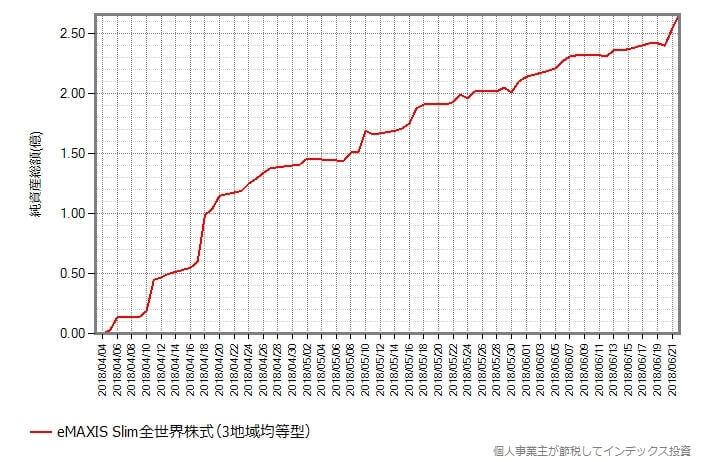 スリム全世界株式(3地域均等型)の総口数の変化