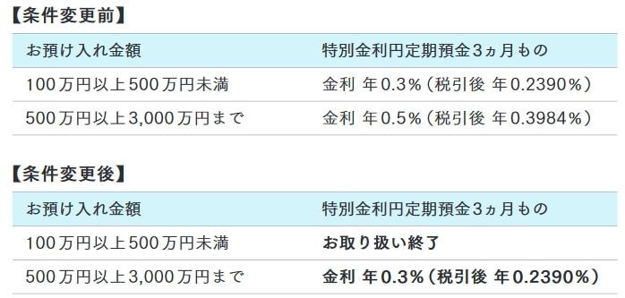 ハッピーバースデー円定期預金の条件変更