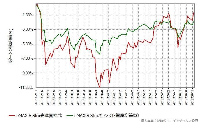 スリム先進国株式 vs スリムバランス
