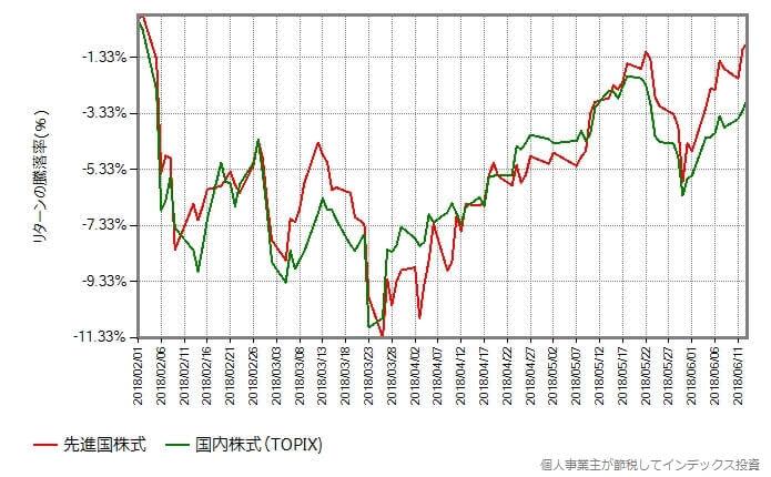 先進国株式 vs 国内株式(TOPIX)