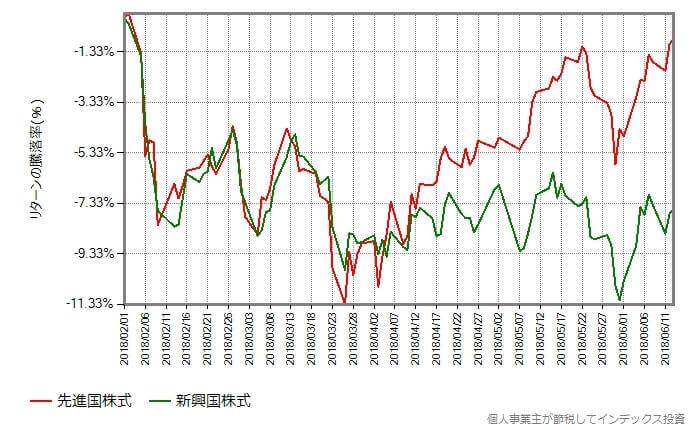 先進国株式 vs 新興国株式
