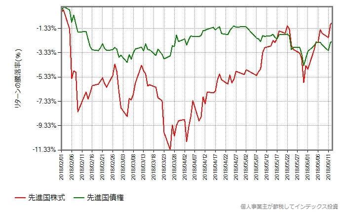 先進国株式 vs 先進国債券