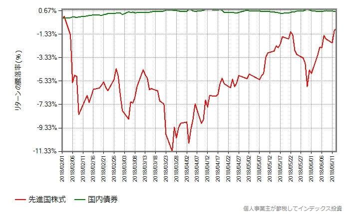 先進国株式 vs 国内債券