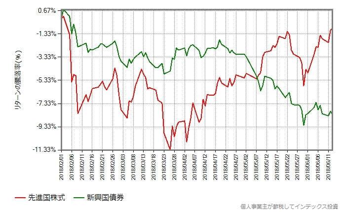 先進国株式 vs 新興国債券