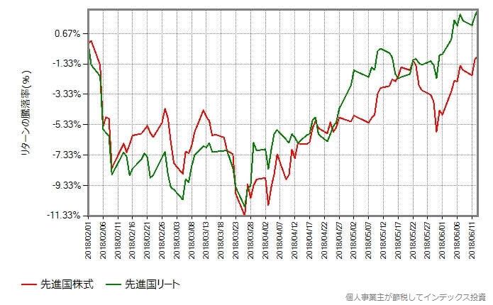 先進国株式 vs 先進国リート