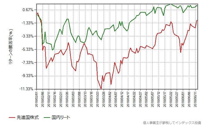 先進国株式 vs 国内リート