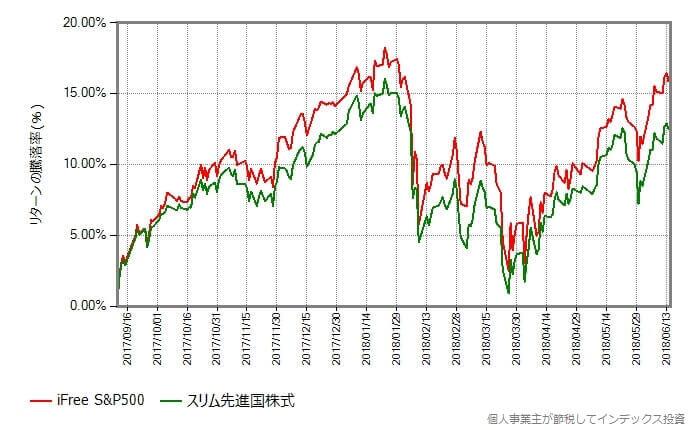 スリム先進国株式 vs iFree S&P500