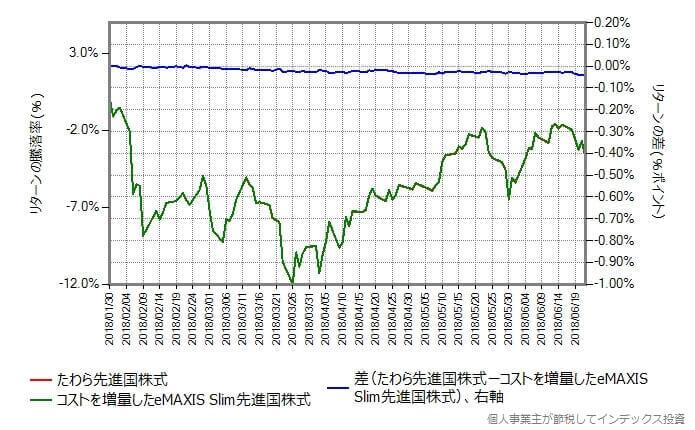 スリム先進国株式のコストを0.0561%増量