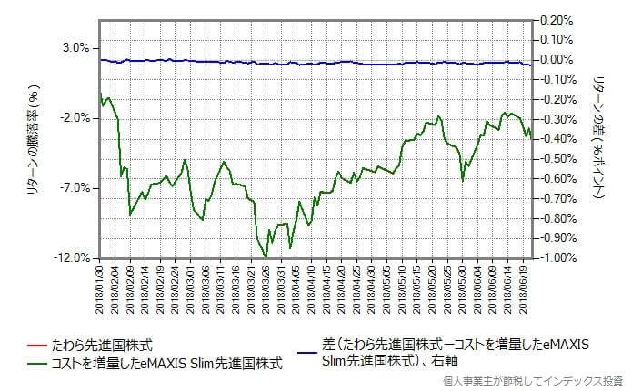 スリム先進国株式のコストを0.10%増量