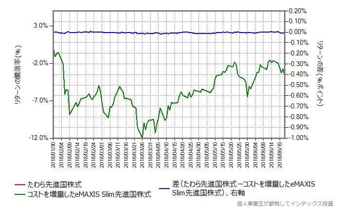 スリム先進国株式のコストを0.138%増量