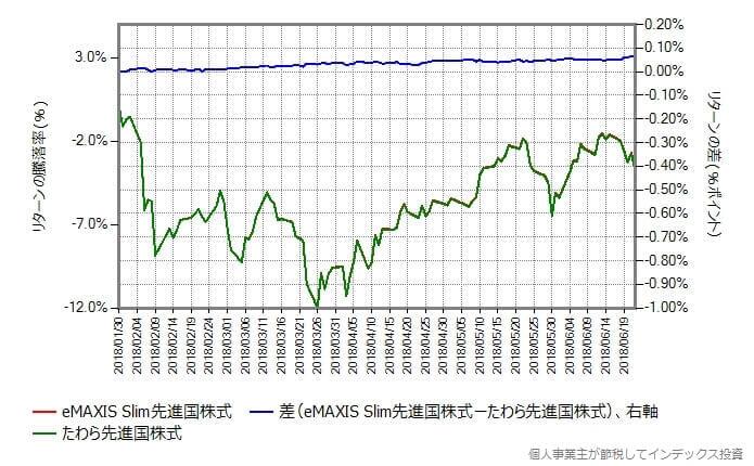 スリム先進国株式とたわら先進国株式のリターンの差