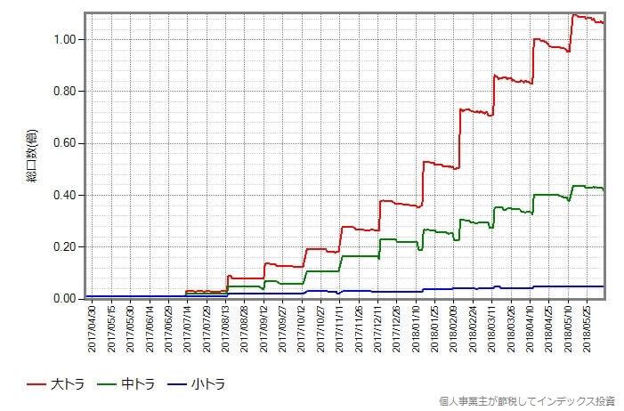 トラノコ・ファンド3兄弟の総口数の変化
