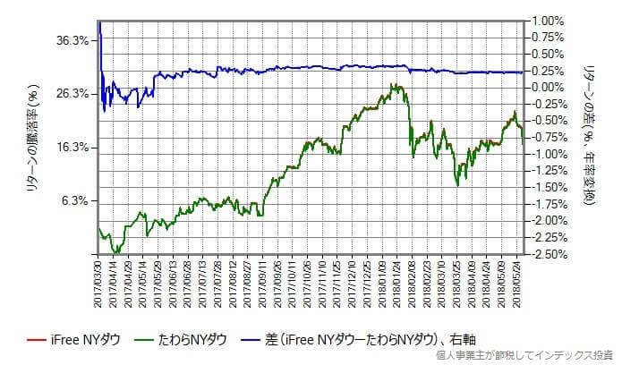 青のラインをリターンの差から、リターンの変化率の相乗平均の差に変えたもの