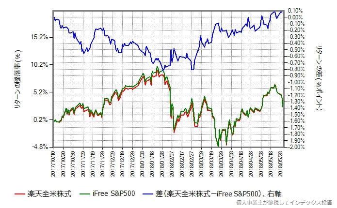 楽天全米株式 vs iFree S&P500
