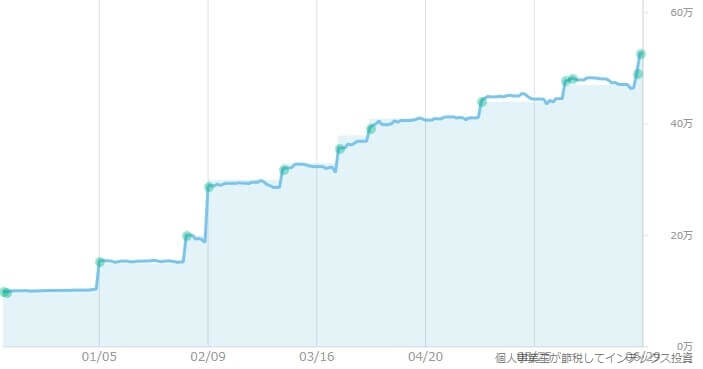WealthNaviの評価額画面