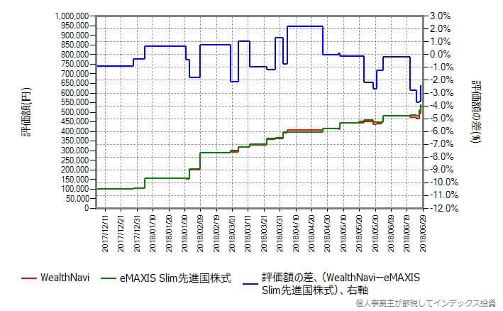 WealthNavi vs eMAXIS Slim 先進国株式