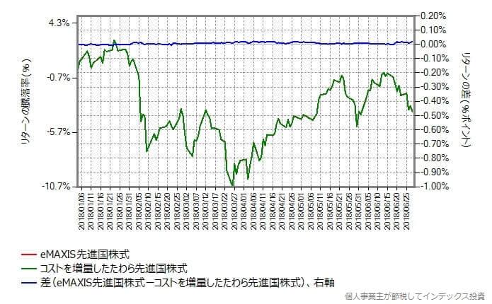 たわら先進国株式のコストを0.40014%増量して比較