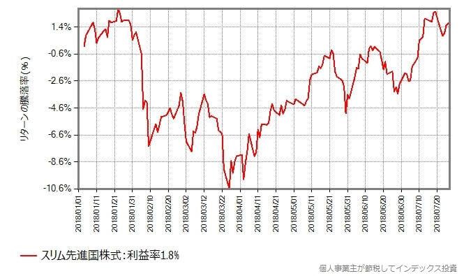 スリム先進国株式の基準価額の年初からの推移