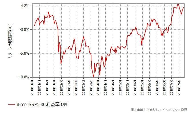iFreeSP500の基準価額の年初からの推移