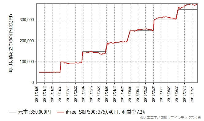 iFreeSP500の積み立て投資