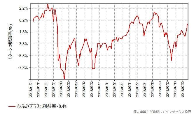 ひふみプラスの基準価額の年初からの推移