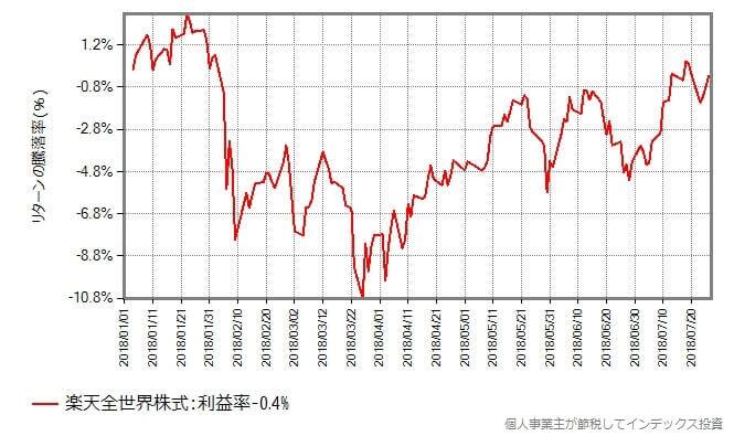 楽天全世界株式の基準価額の年初からの推移