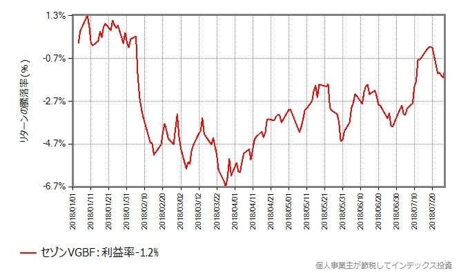 セゾンVGBFの基準価額の年初からの推移