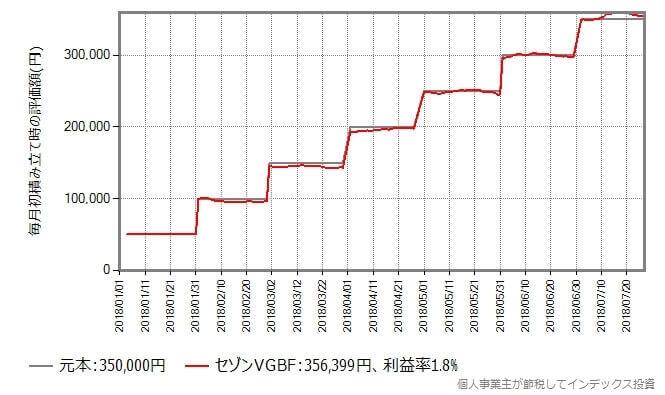 セゾンVGBFの積み立て投資