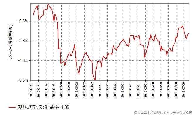 スリムバランスの基準価額の年初からの推移