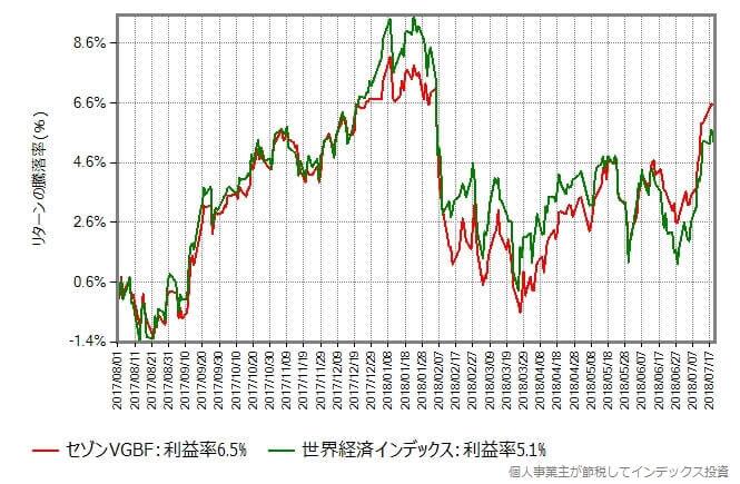 セゾングローバルバランスファンド vs 世界経済インデックス 2017年8月から