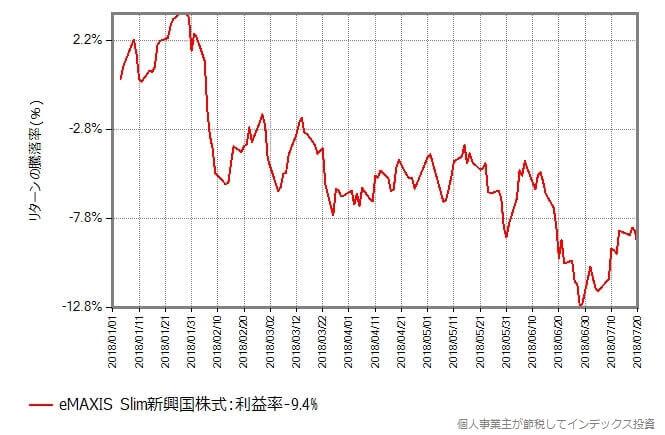 スリム新興国株式の2018年1月からの基準価額の変化