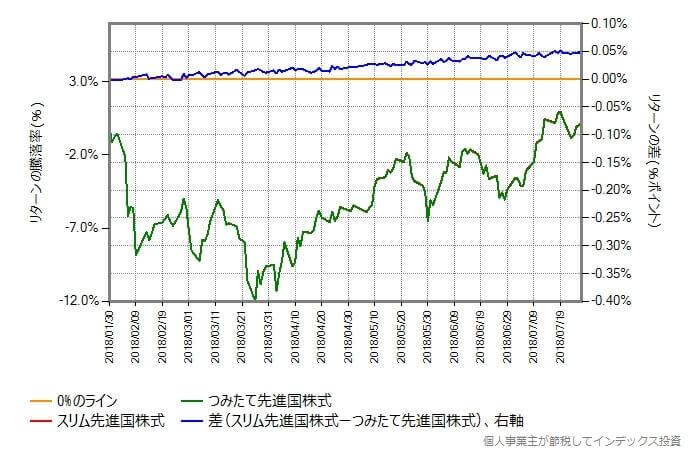 スリム先進国株式とつみたて先進国株式のリターンを比較