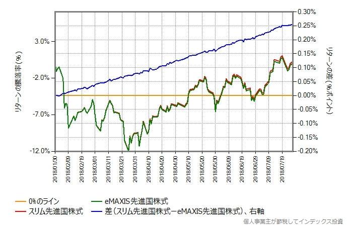 スリム先進国株式とeMAXIS先進国株式の比較