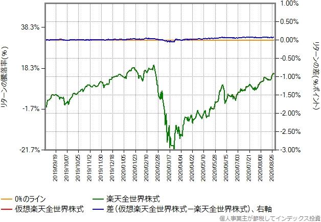 直近1年間の仮想楽天全世界株式と本物のリターン比較グラフ
