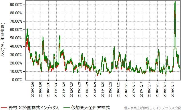 月次で求めたリスク(変動率)を年率換算したグラフ
