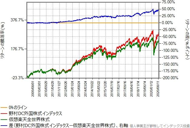 2009年年初から2020年8月末までのリターン比較グラフ