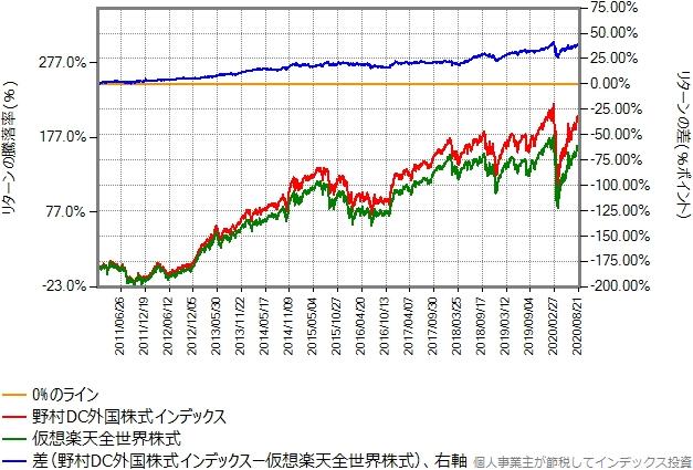 2011年年初から2020年8月末までのリターン比較グラフ