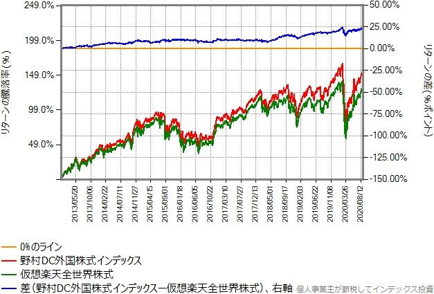 2013年年初から2020年8月末までのリターン比較グラフ