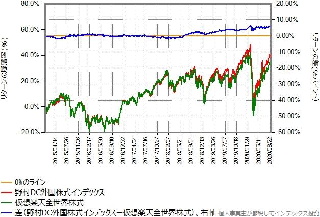2015年年初から2020年8月末までのリターン比較グラフ