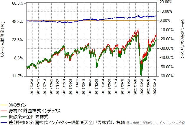 2017年年初から2020年8月末までのリターン比較グラフ