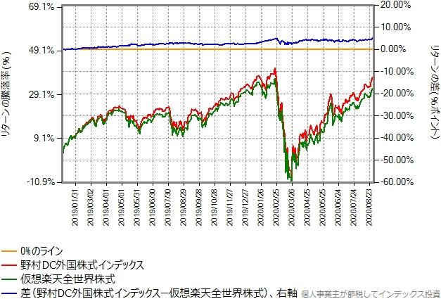 2019年年初から2020年8月末までのリターン比較グラフ