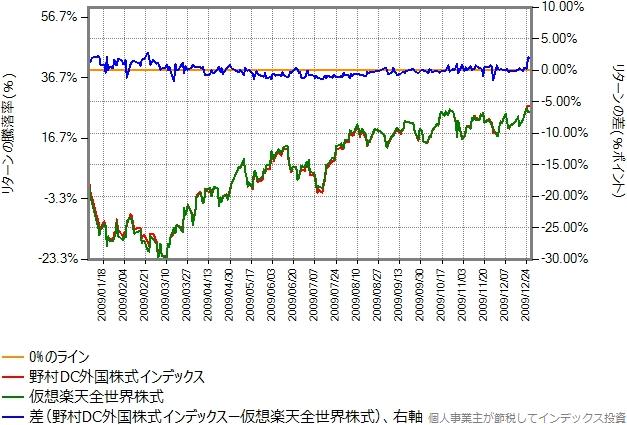 2009年のリターン比較グラフ